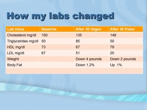 Paleo vs Vegan how my labs changed